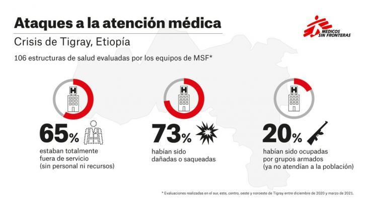 Infografía sobre las estructuras de salud evaluadas por los equipos de MSF en cuanto a los ataques a la atención médica
