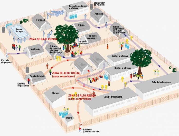 Esquema de centro de tratamiento de Ébola