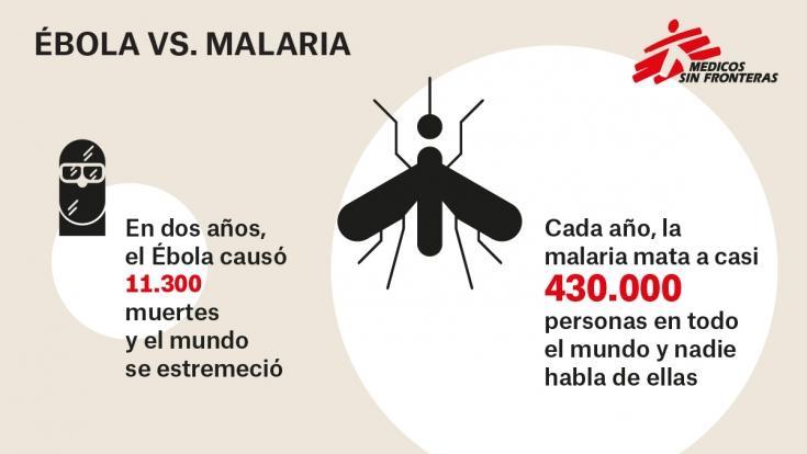 Infografía: ébola vs. malaria