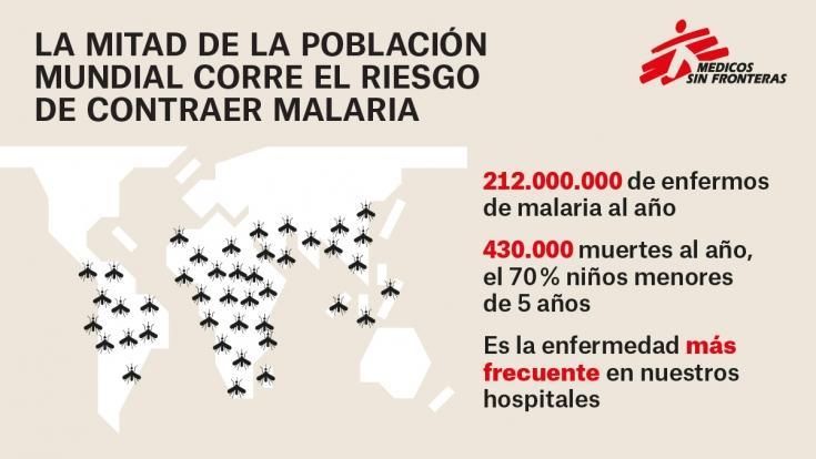 Infografía: datos de la malaria en el mundo