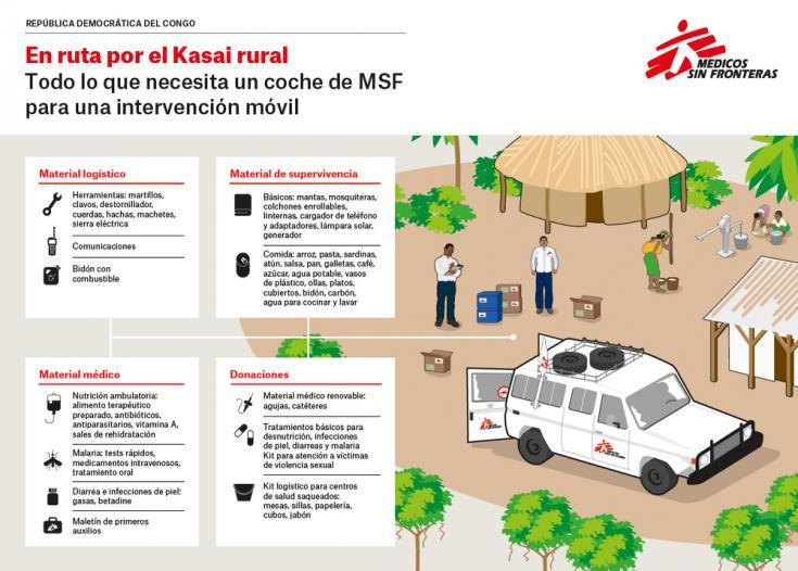 Todo lo que necesita un coche de MSF para una intervención móvil en las zonas rurales de Kasai, República Democrática del Congo