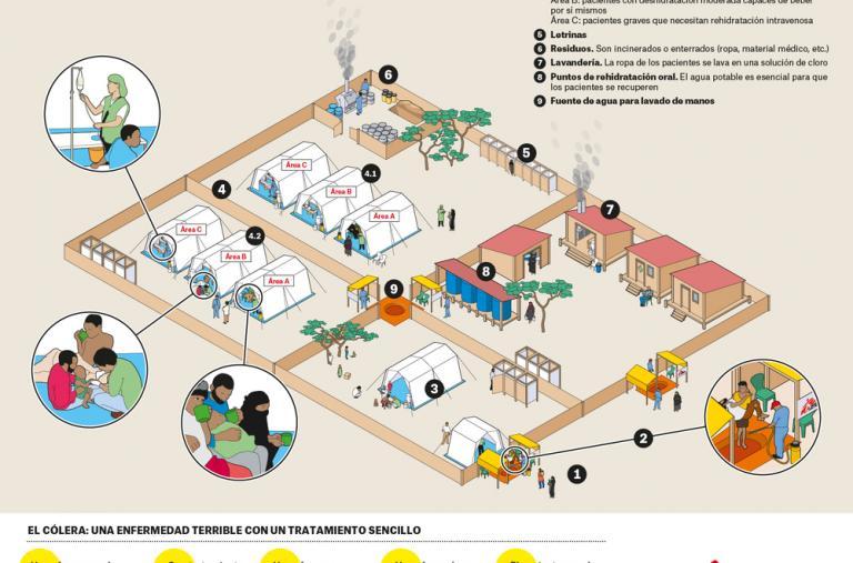 Centro de Tratamiento del Cólera (CTC) de Médicos Sin Fronteras.